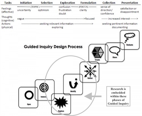 guided-inquiry-design-process-1-23ddhry-e1429326113742